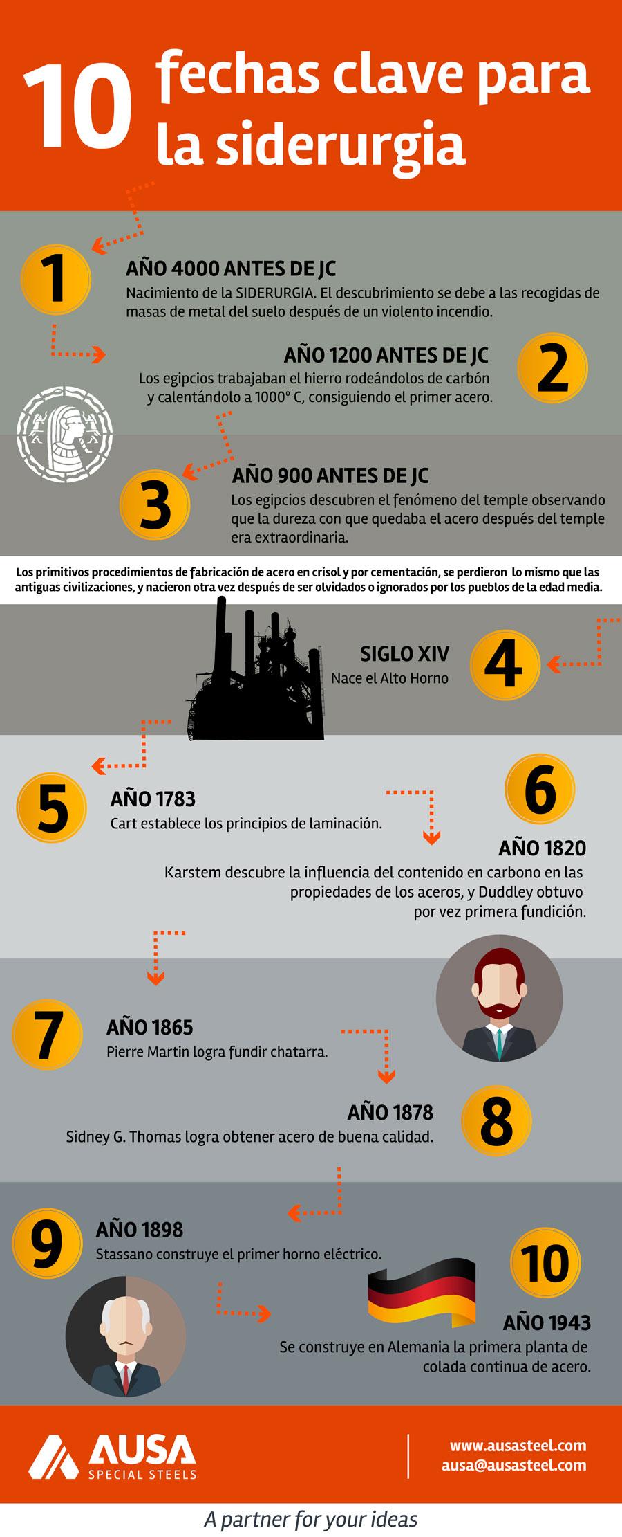 Infografia-10-fechas-clave-siderurgia