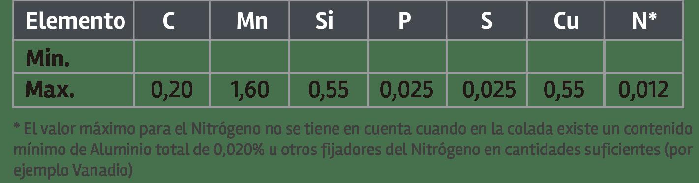 S355J2-Composición-Química