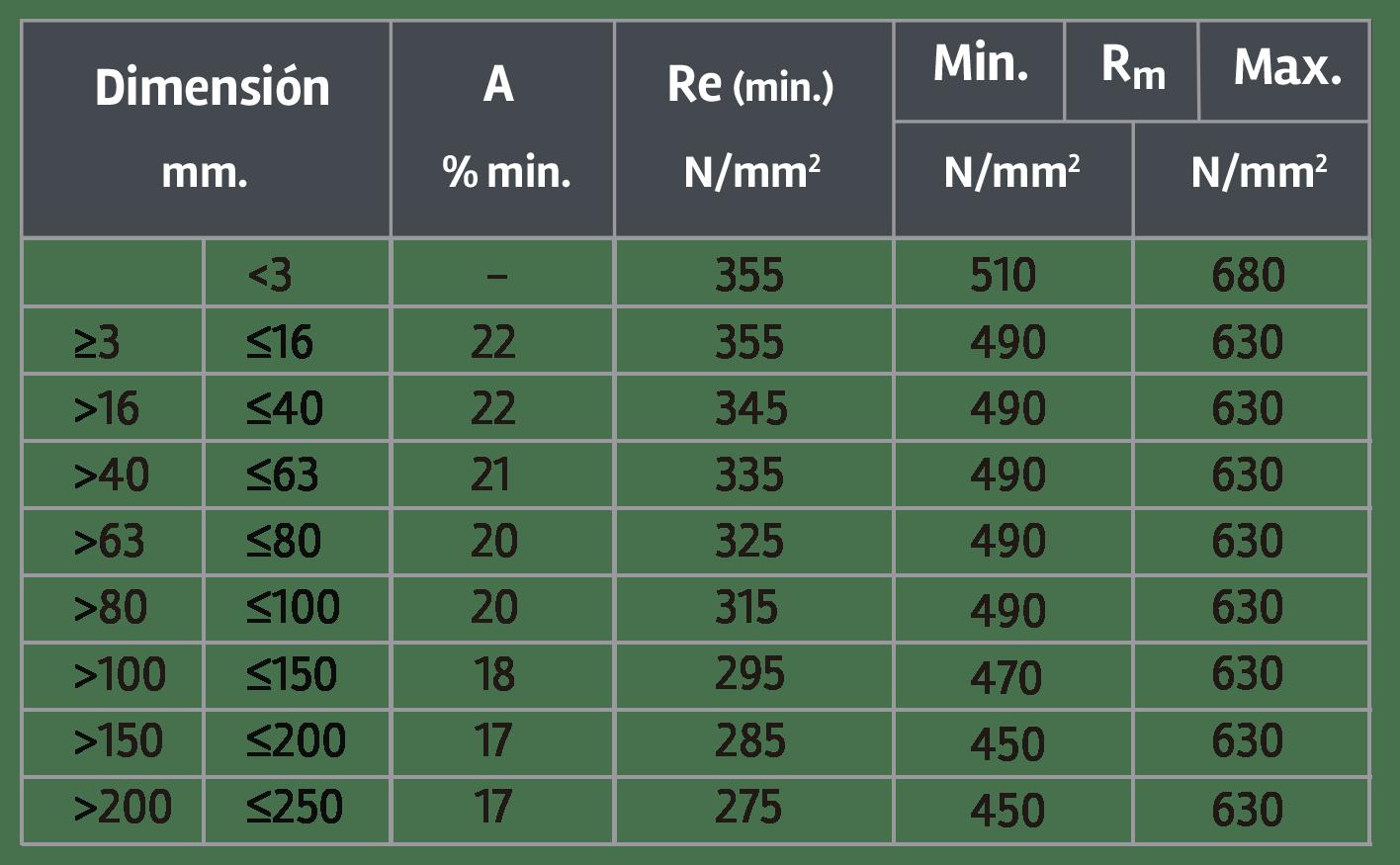 S355J2G3-Propiedades-Mecanicas