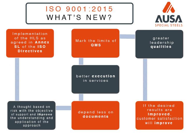 Infografía ISO